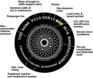 Tire Sizing And Type What Do The Letters And Numbers Mean