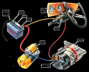 Everything About Car Alternators | Battery Experts | BestBatteriesau