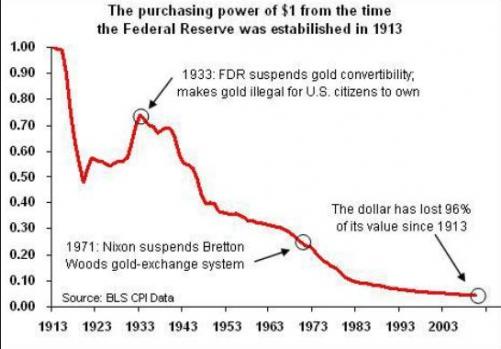 Poder adquisitivo del dólar estadounidense