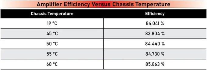 Class-D Efficiency