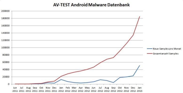malwrae databank andoird