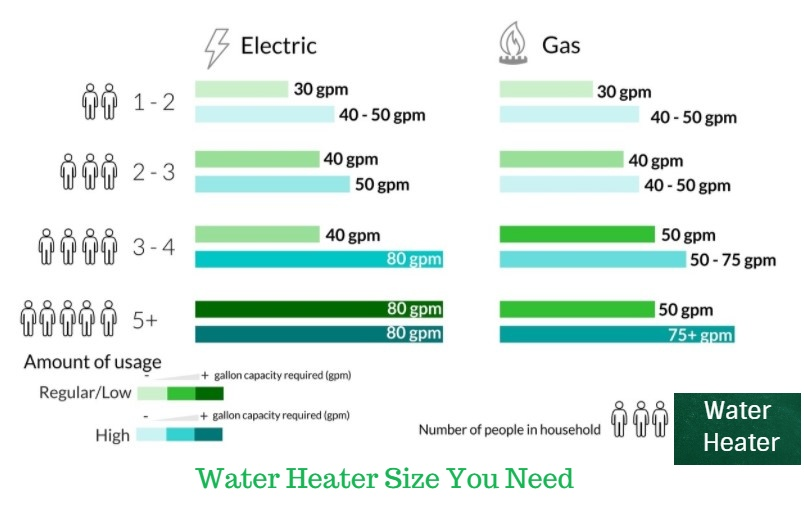 Water Heater cost through out the house