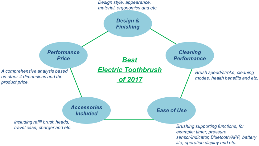 electric toothbrush rating infographic