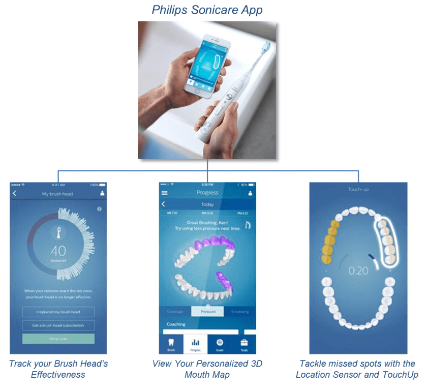 Philips Sonicare App and Features