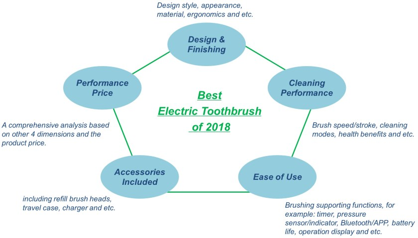 evaluate an electric toothbrush