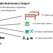 Zuidelijke Nederlanders en Belgen