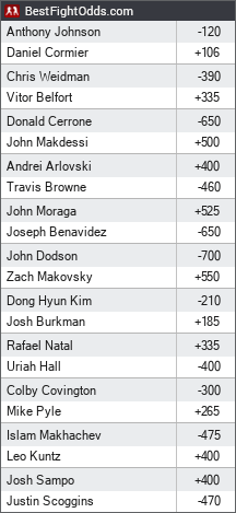 UFC 187: Johnson vs. Cormier odds - BestFightOdds