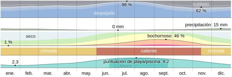 clima gran canaria por mes