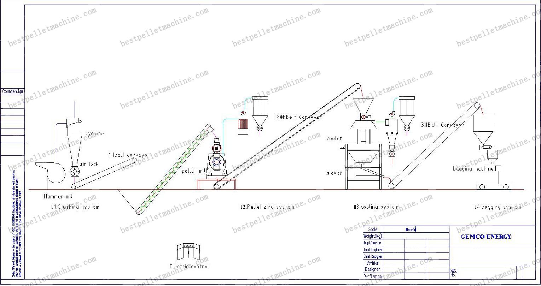 0 7 1tph Wood Pellet Line For Small Pellet Production