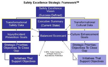 safety exellence