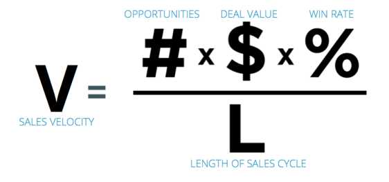 Sales Velocity Equation
