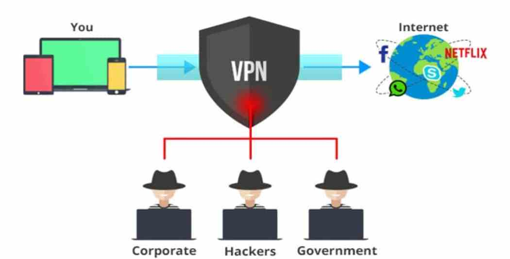 vpn is much more Secure and private