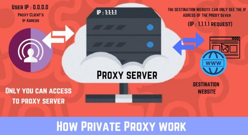 How Private Proxy work