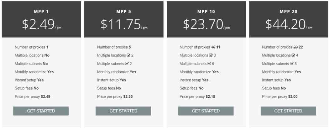 pricing of MPP private proxies