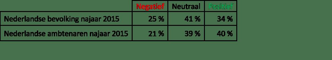 Nederlandse ambtenaren enthousiaster over EU-integratie dan rest van Nederland
