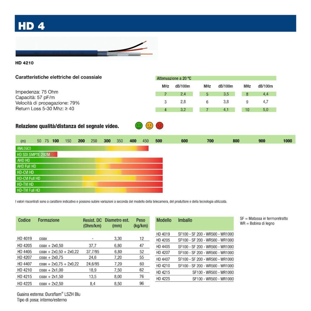 CAVI COASSIALI HD per videosorveglianza  Beta Cavi HD
