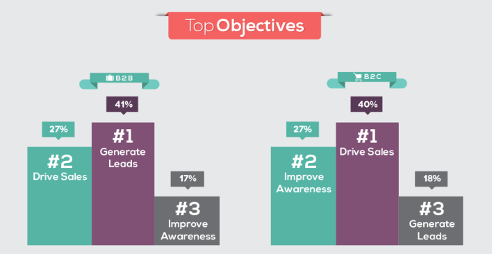 difference between b2b and b2c digital marketing - top objectives