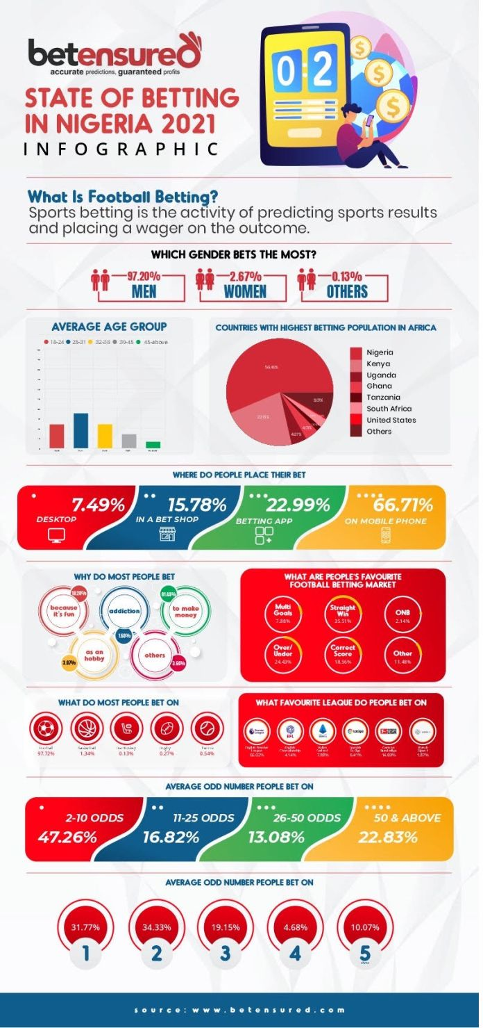 2021 Online Betting Survey by Betensured