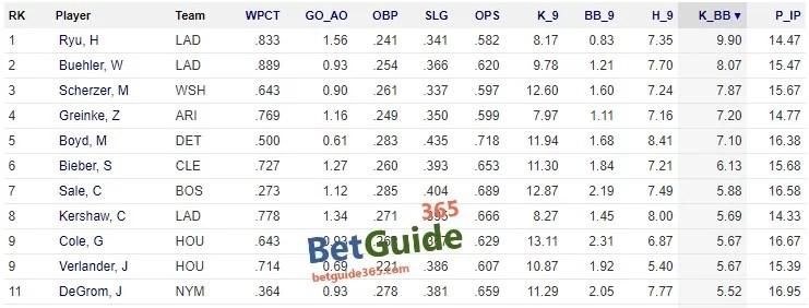 MLB 투수 스탯 k_bb