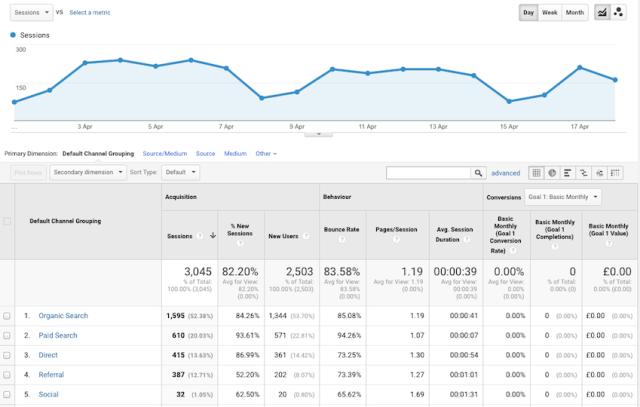 Google analytics content analysis
