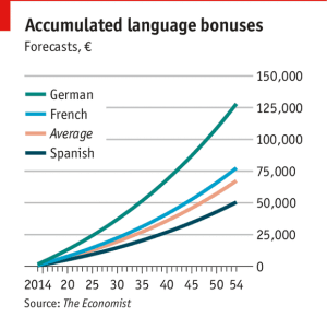 The Economics of Learning a Language