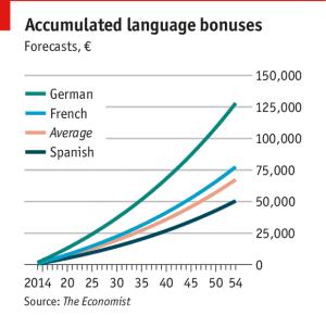 Image result for german language bonus