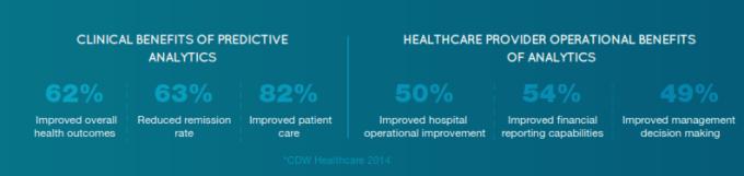 Healthcare Data Analytics Stats