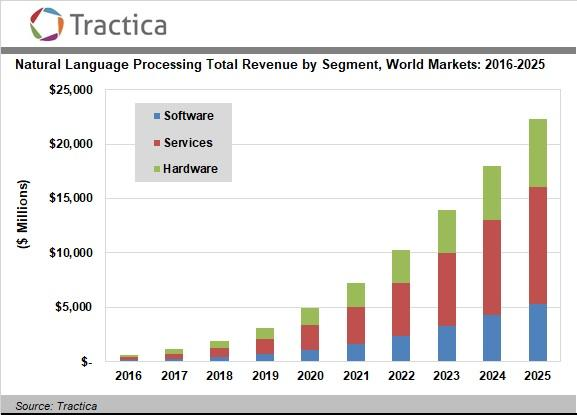 Natural Language Processing Market Growth-17-chart