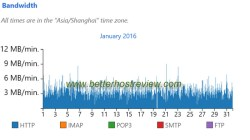 website daily bandwidth chart in bluehost cpanel