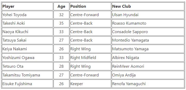 Sagan Tosu Players Out