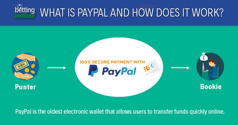 What Is PayPal And How Does It Work