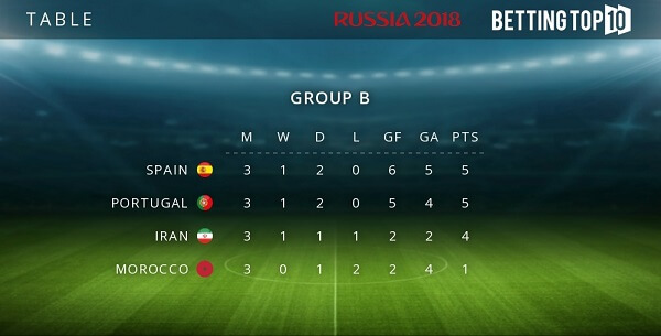 Group B results