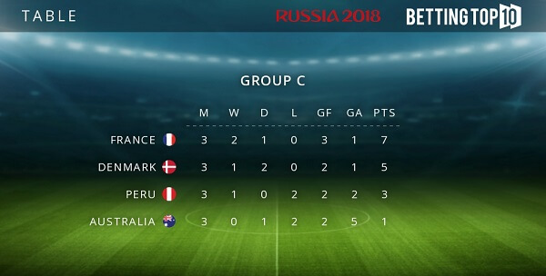 Group C results