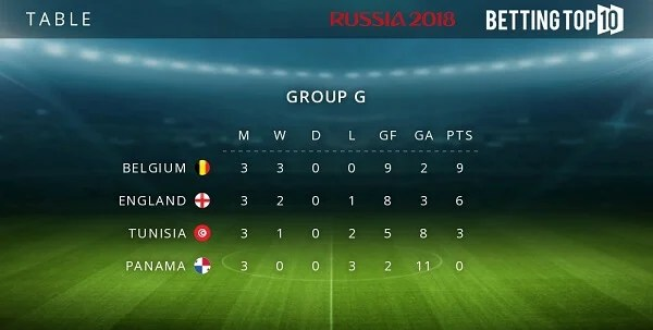 Group G results
