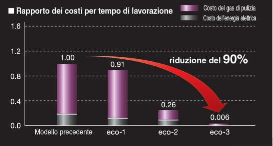 Grafico rappresentazione riduzione dei costi con macchine laser Mitsubishi eX-series