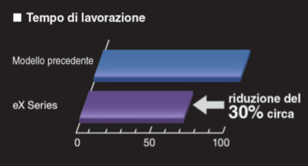 Grafico rappresentazione tempi di lavorazione con Mitsubishi eX-series