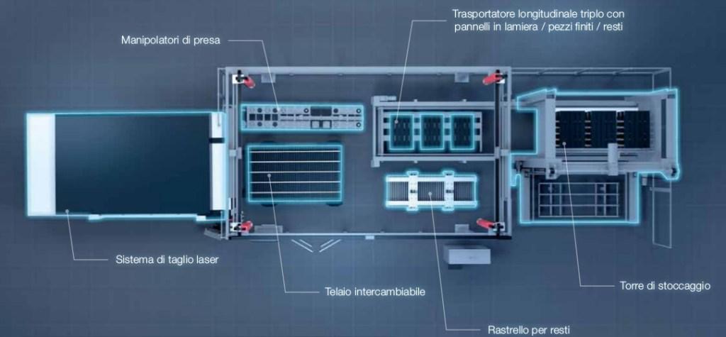 Schema vista dall'alto del sistema di taglio laser modulare LASORTING