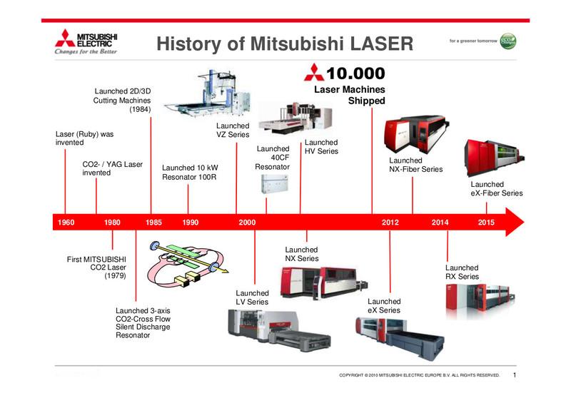 Rappresentazione dello sviluppo dei sistemi laser Mitsubishi Electric nella storia aziendale