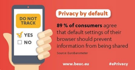 89% of consumers agree that default settings of their browser should prevent information from being shared.