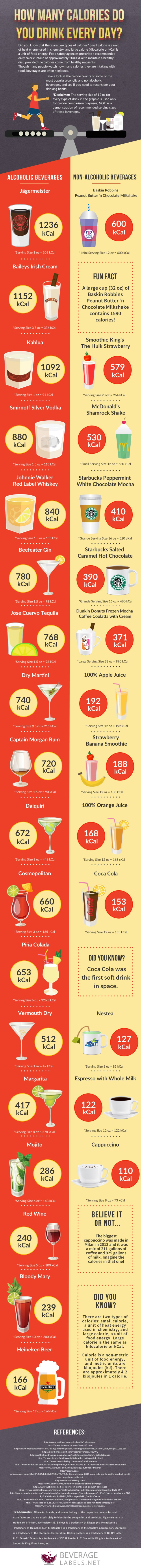 Infographic: How Many Calories Do You Drink Every Day?