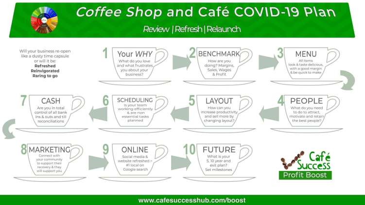 The COVID-19 crisis impacts on coffee shops, cafes and restaurants across the world.