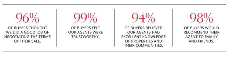 96% OF BUYERS THOUGHT WE DID A GOOD JOB OF NEGOTIATING THE TERMS OF THEIR SALE. 99% OF BUYERS FELT OUR AGENTS WERE TRUSTWORTHY. 94% OF BUYERS BELIEVED OUR AGENTS HAD EXCELLENT KNOWLEDGE OF PROPERTIES AND THEIR COMMUNITIES. 98% OF BUYERS WOULD RECOMMEND THEIR AGENT TO FAMILY AND FRIENDS.
