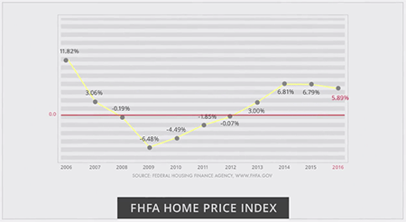 Home price index graph for homes in WNC, Q3 2016.