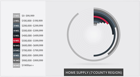 Supply of homes graph for homes in WNC, Q3 2016.