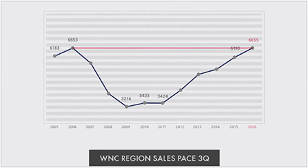 Sales pace graph for homes in WNC, Q3 2016.