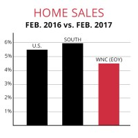 February Existing-Home Sales Couldn't Keep Pace