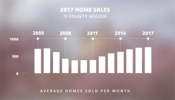 WNC Home Sales EOY 2017
