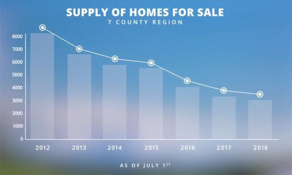 Welcome to the Seller's Market: The Beverly-Hanks Q2 2018 Market Report