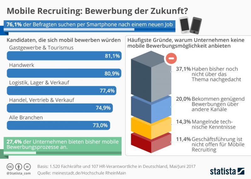 Mobile Recruiting in Zahlen