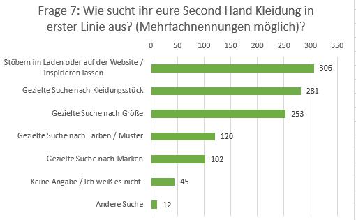 Second Hand Umfrage